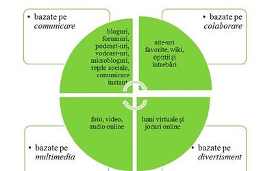 Conceptele cheie ale platformelor sociale