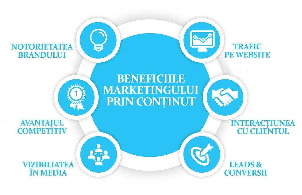 Beneficii marketing