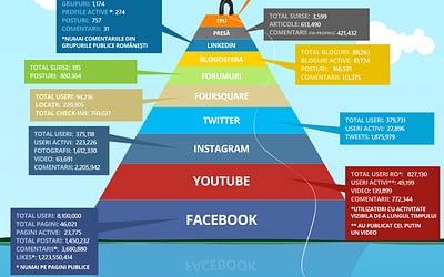 Situația Social Media la finalul anului 2015