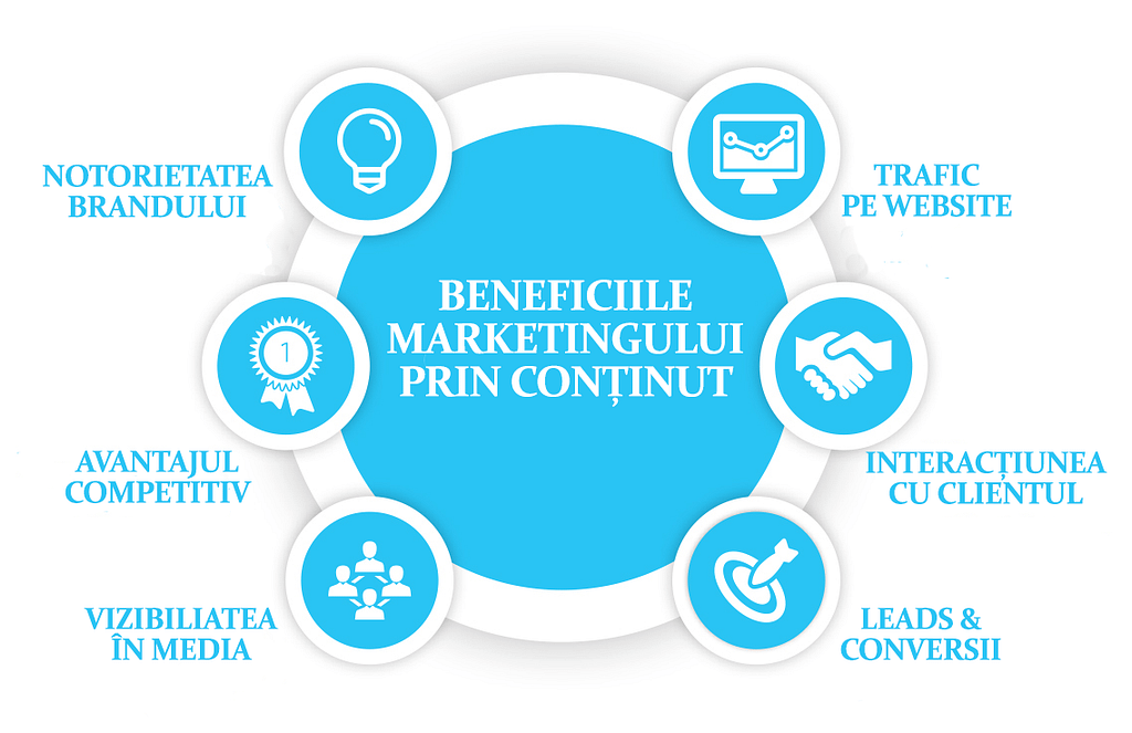 Beneficii marketing